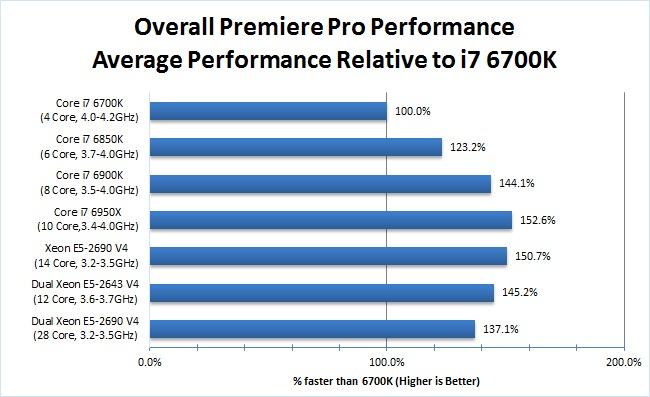 Premiere Pro Corei7 Xeon Benchmark