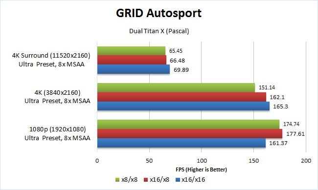 GRID Autosport x8 vs x16 SLI GPU