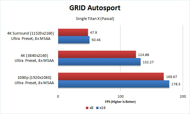 GRID Autosport x8 vs x16 single GPU