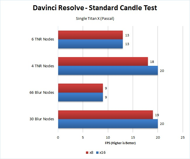 Davinci Resolve x8 vs x16 single GPU