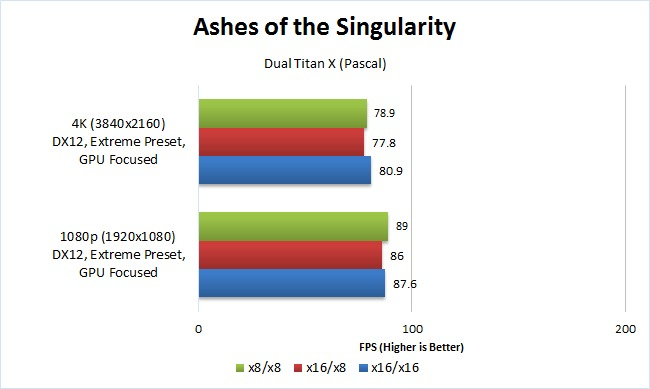 Ashes of the Singularity x8 vs x16 dual GPU