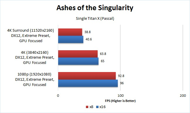 Ashes of the Singularity x8 vs x16 single GPU