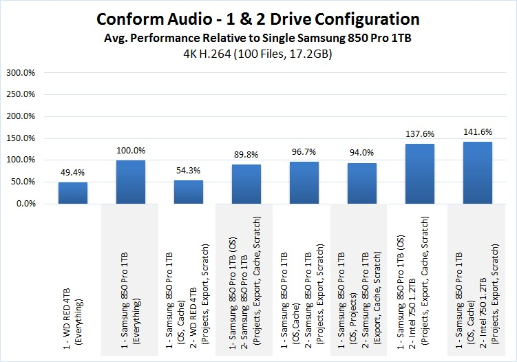 Premiere Pro Storage Benchmark Conform Audio