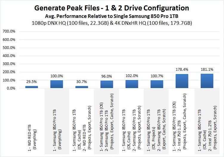 Premiere Pro Storage Benchmark Generate Peak Files
