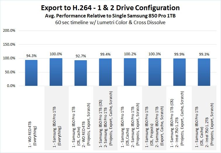 Premiere Pro Storage Benchmark Export to H.264