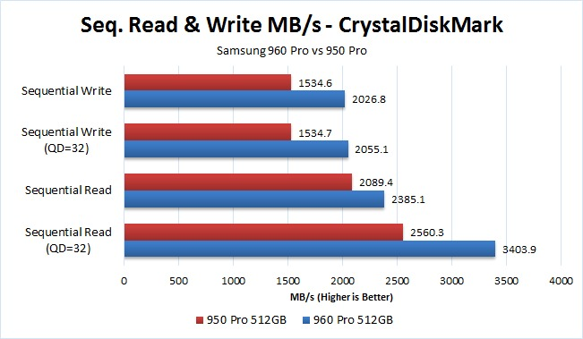 Samsung 960 Pro sequential read and write benchmark