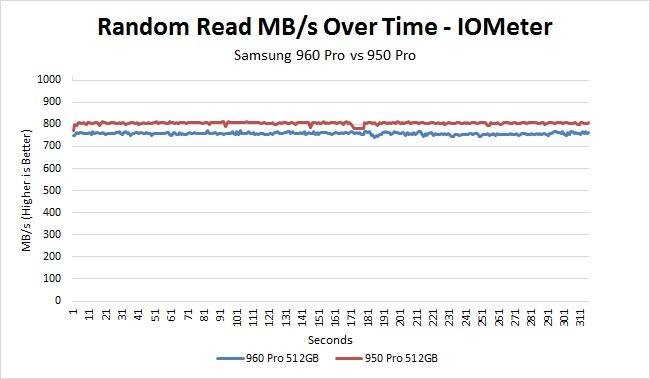 Samsung 960 Pro vs 950 Pro random read over time