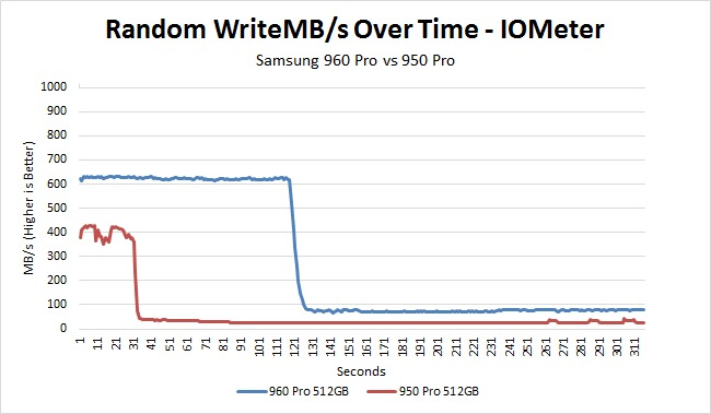 Samsung 960 Pro vs 950 Pro random read over time