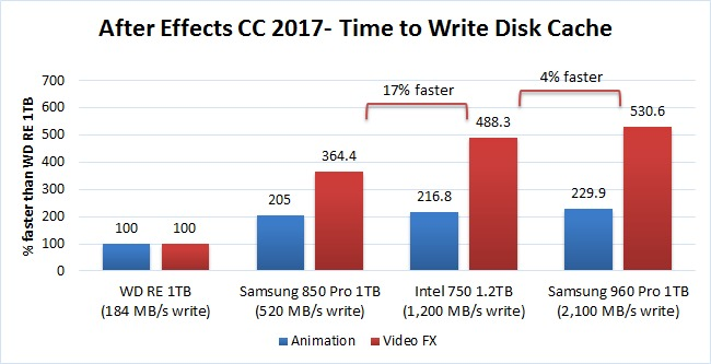 After Effects Disk Cache Benchmark time to write cache