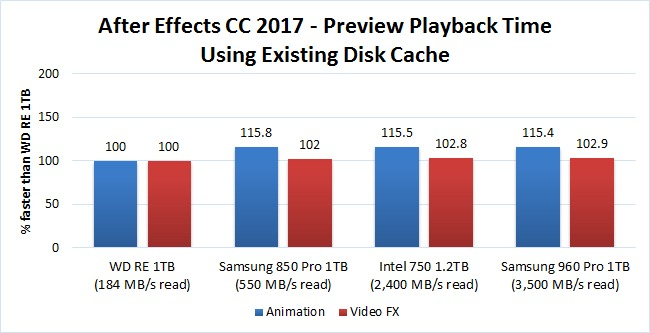 After Effects Disk Cache Benchmark Playback With Cache
