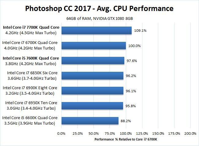Photoshop CC 2017 Core i7 7700K Core i5 7600K Benchmark Performance