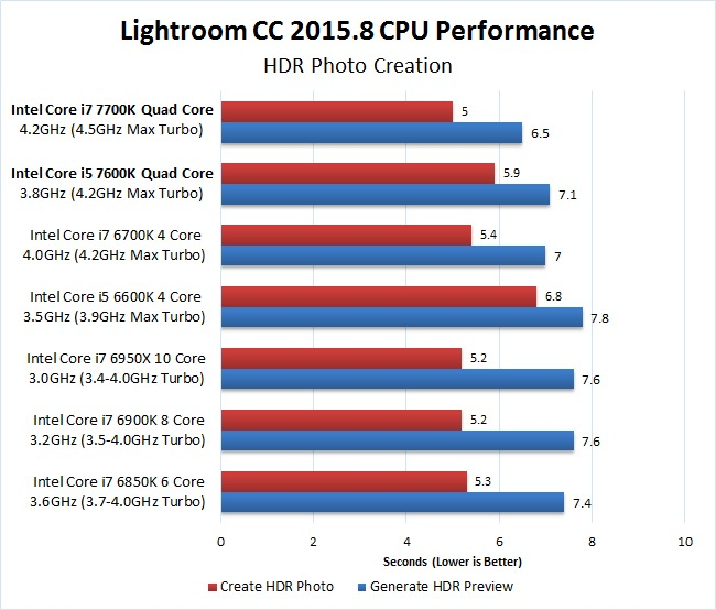 Adobe Lightroom Cc 2015 8 Intel Core I7 7700k I5 7600k Performance