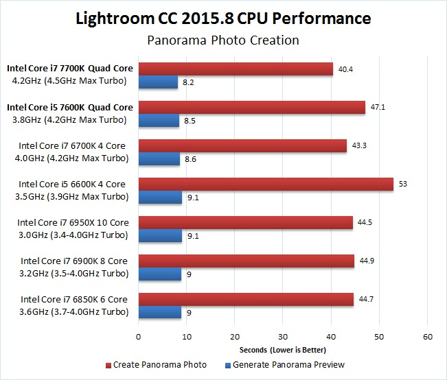 Lightroom CC 2015.8 7700K 7600K Panorama Benchmark