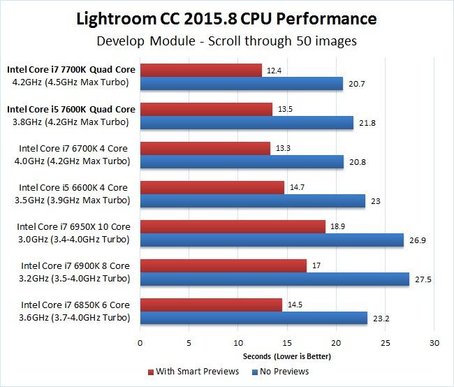 Lightroom CC 2015.8 7700K 7600K Develop Module Scroll Benchmark