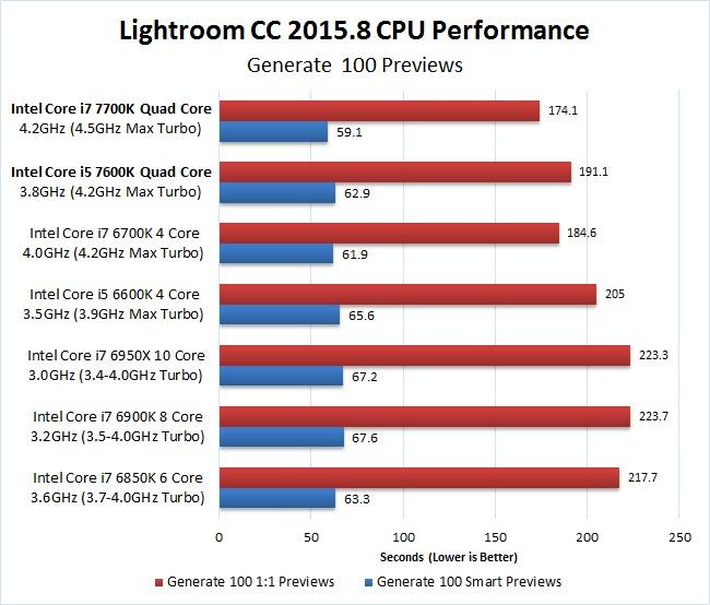 Lightroom CC 2015.8 7700K 7600K 1:1 Smart Preview Benchmark