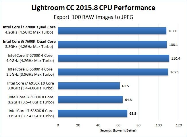 Lightroom CC 2015.8 7700K 7600K Export Benchmark