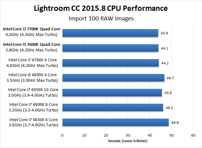 Lightroom CC 2015.8 7700K 7600K Import Benchmark