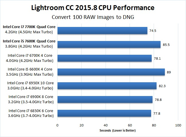Lightroom CC 2015.8 7700K 7600K Convert to DNG Benchmark