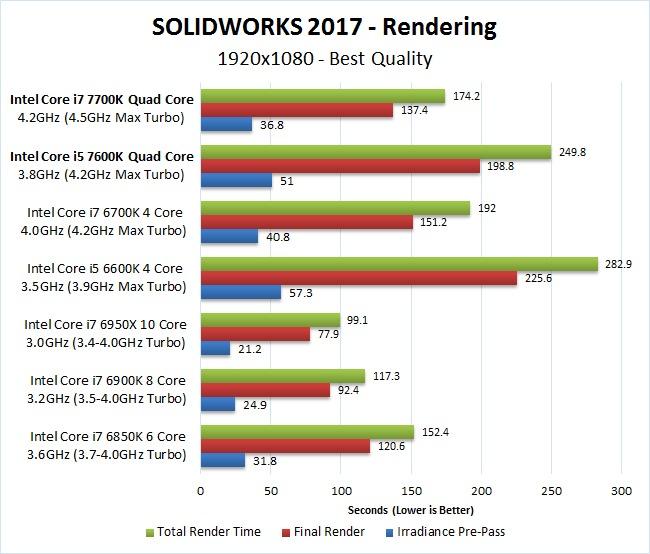 SOLIDWORKS 2017 7700K 7600K Rendering Benchmark