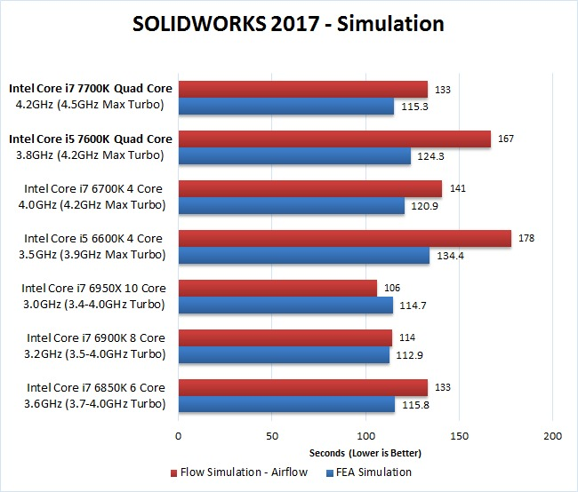 SOLIDWORKS 2017 7700K 7600K FEA Simulation Benchmark