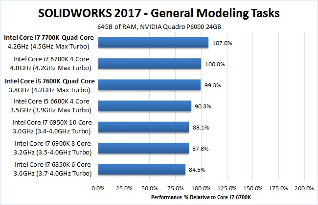 SOLIDWORKS 2017 7700K 7600K General Modeling Benchmark