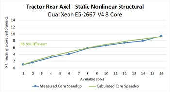 ANSYS Mechanical & Fluent Benchmark Analysis