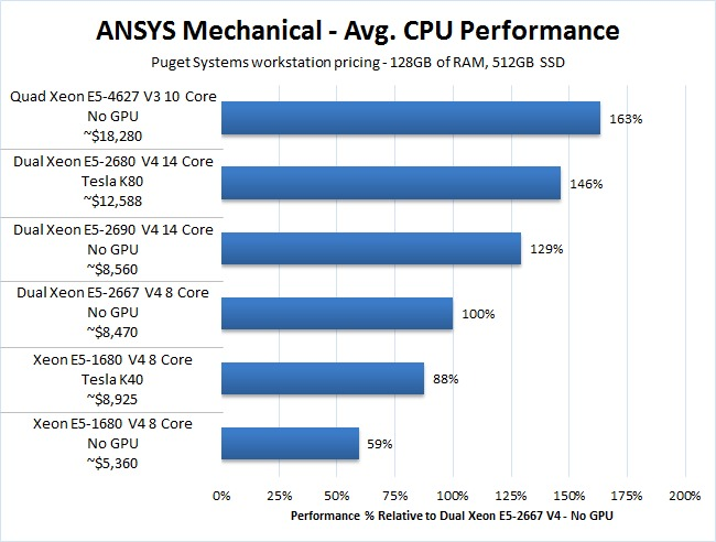 ANSYS Mechanical Benchmark Comparison