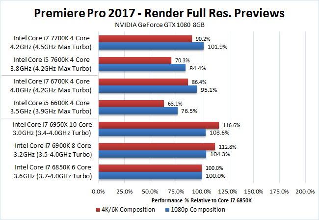 Premiere Pro 2017 Kaby Lake i7 7700K i5 7600K Preview Benchmark