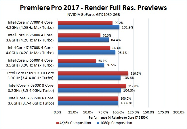 Premiere Pro 2017 Intel Core I7 7700k I5 7600k Performance