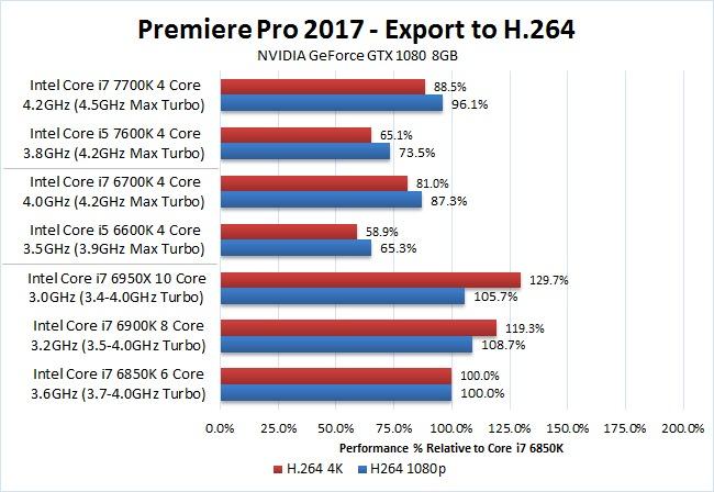 Premiere Pro 2017 Kaby Lake i7 7700K i5 7600K H.264 Export Benchmark