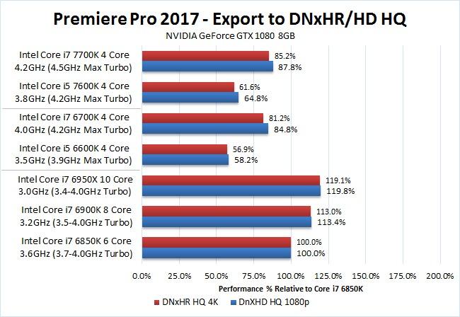 Premiere Pro 2017 Kaby Lake i7 7700K i5 7600K DNxHD DNxHR Export Benchmark