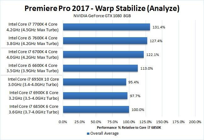 Premiere Pro 2017 Kaby Lake i7 7700K i5 7600K Warp Stabilize Benchmark