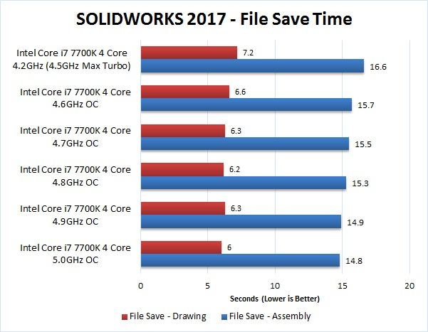 SOLIDWORKS 2017 Overclocking Benchmark File Save