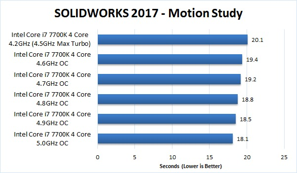 SOLIDWORKS 2017 Overclocking Benchmark Motion Study