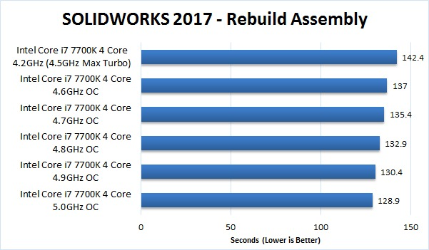 SOLIDWORKS 2017 Overclocking Benchmark Rebuild Assembly