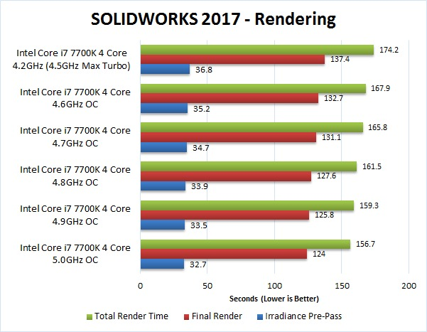 SOLIDWORKS 2017 Overclocking Benchmark Rendering