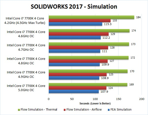 SOLIDWORKS 2017 Overclocking Benchmark FEA and Flow Simulation