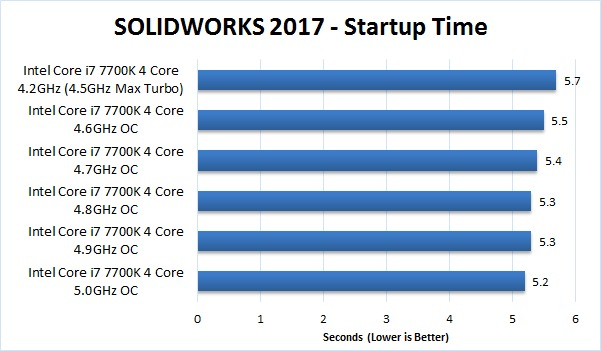 SOLIDWORKS 2017 Overclocking Benchmark Startup