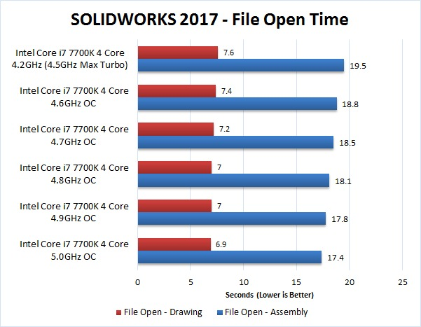 SOLIDWORKS 2017 Overclocking Benchmark File Open