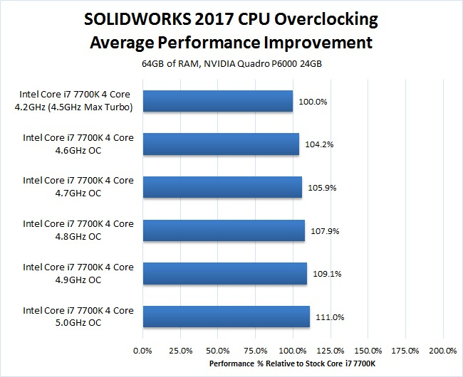 SOLIDWORKS 2017 CPU Overclocking Benchmark Average