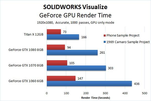 SOLIDWORKS Visualize GeForce Render Benchmark
