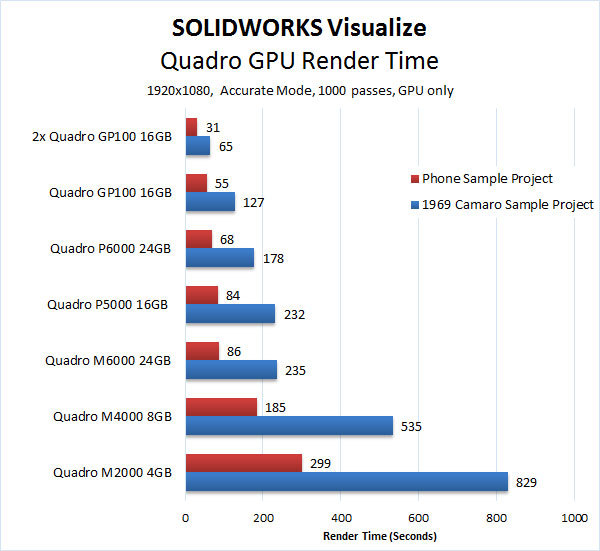 SOLIDWORKS Visualize Quadro Render Benchmark GP100