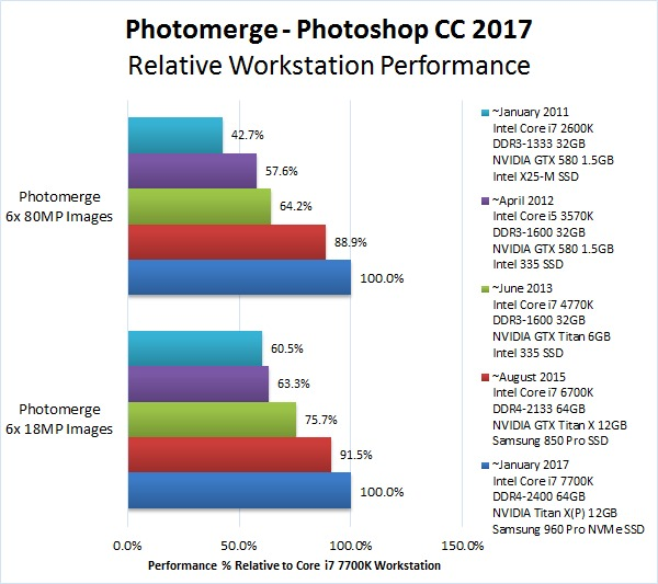 Photoshop workstation photomerge benchmark