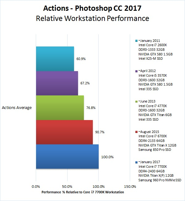 Photoshop modern workstation performance