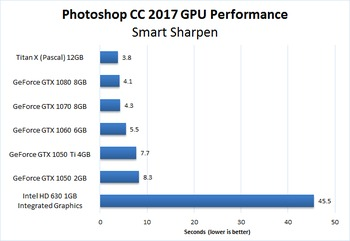 Photoshop CC 2017 NVIDIA GeForce GPU Performance