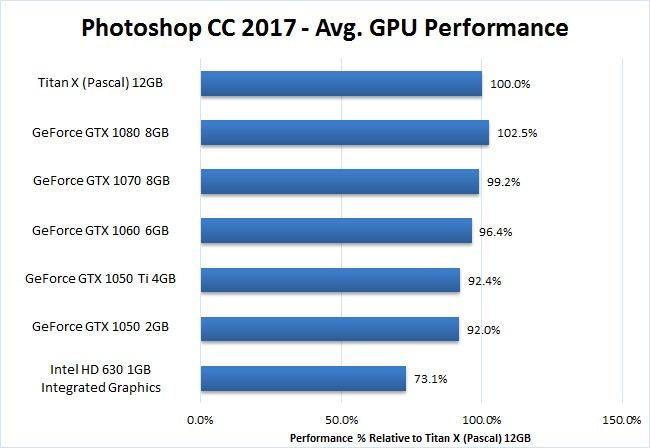 Photoshop CC 2017 GeForce GPU Acceleration Benchmark