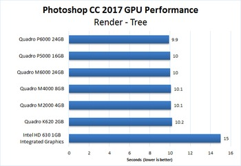 Photoshop CC 2017 NVIDIA Quadro GPU Performance
