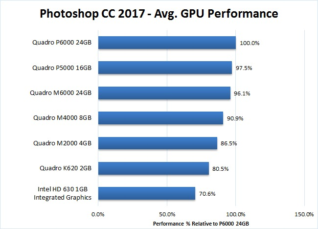Photoshop CC 2017 Quadro GPU Acceleration Benchmark