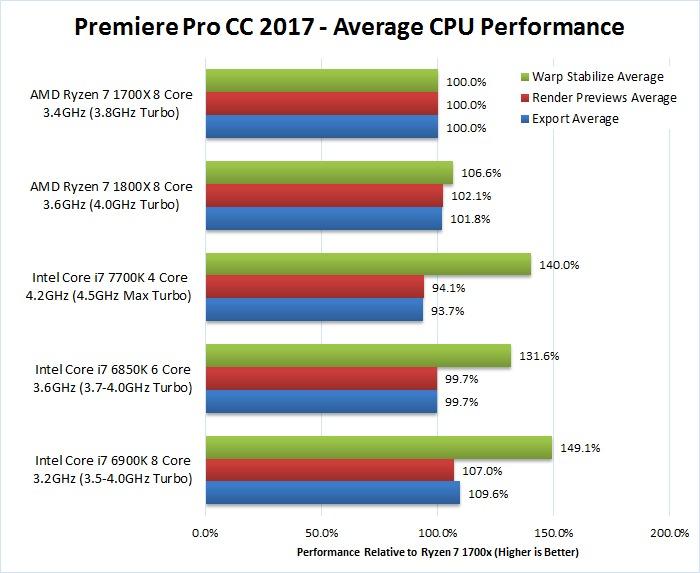 AMD Ryzen 7 1700X 1800X Overall Premiere Pro 2017 Benchmark Performance