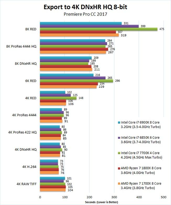 AMD Ryzen 7 1700X 1800X Premiere Pro 2017 Benchmark Export 4K DNxHR HQ 8-bit